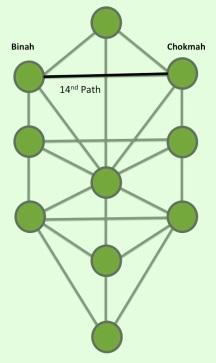 14th Path