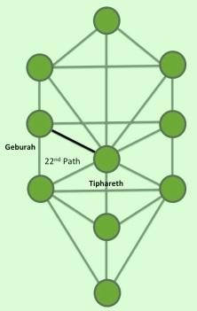 22nd Path