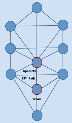 25th Path