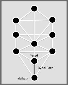 32nd Path