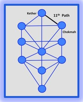 11th Path