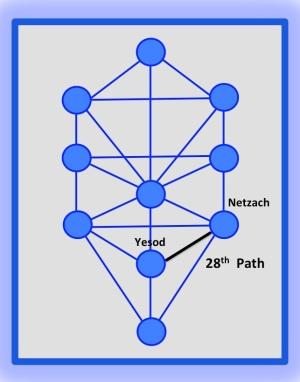 28th Path