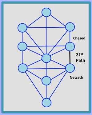 21st Path