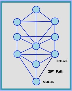 29th Path