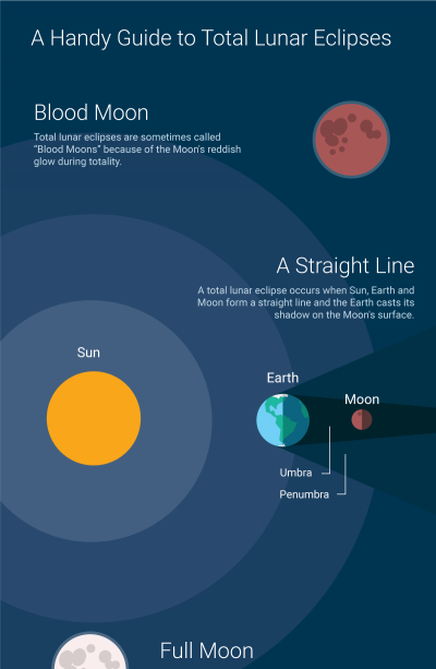 infographic-lunar-eclipse-extract